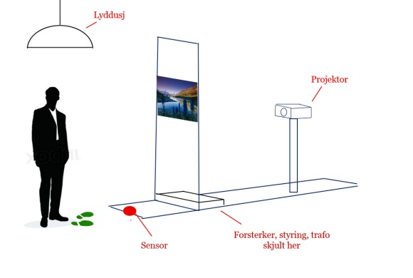 SmartGlass til bruk under fotoutstilling